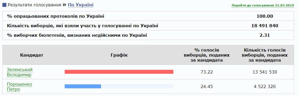 Предварительные результаты второго тура выборов в Украине Зеленский против Порошенко
