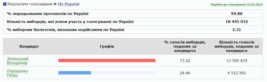 Итоговые результаты выборов президента в Украине - Зеленский обошел Порошенко?